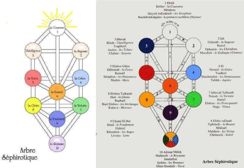 hiérarchie angélique