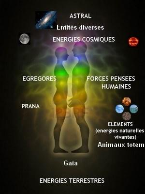 Energies et être humain