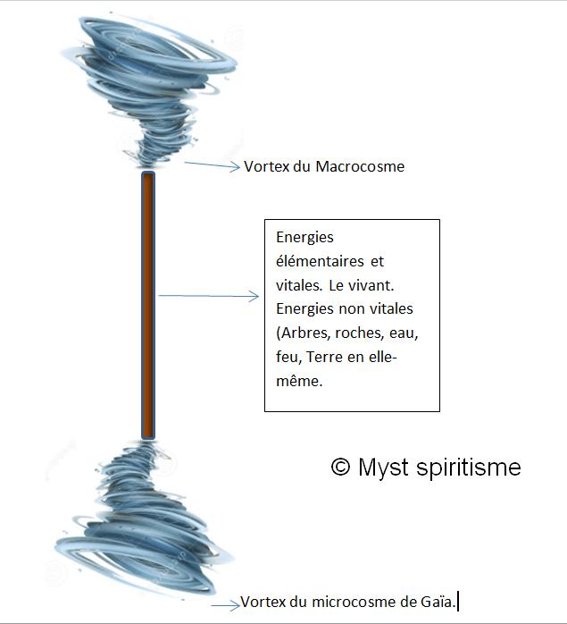 fonctionnement bâton pouvoir